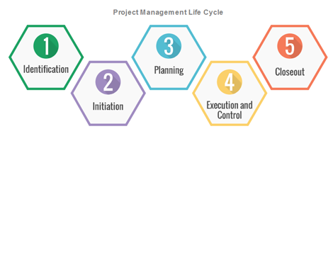 Full Project Management Lifecycle Navigator