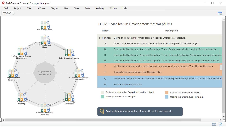 Revamped TOGAF<sup>&reg;</sup> ADM Process Navigator