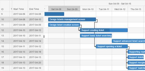 Task Management (Tasifier) enhancements